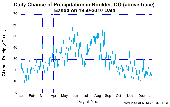 Boulder Chance of Precipitation