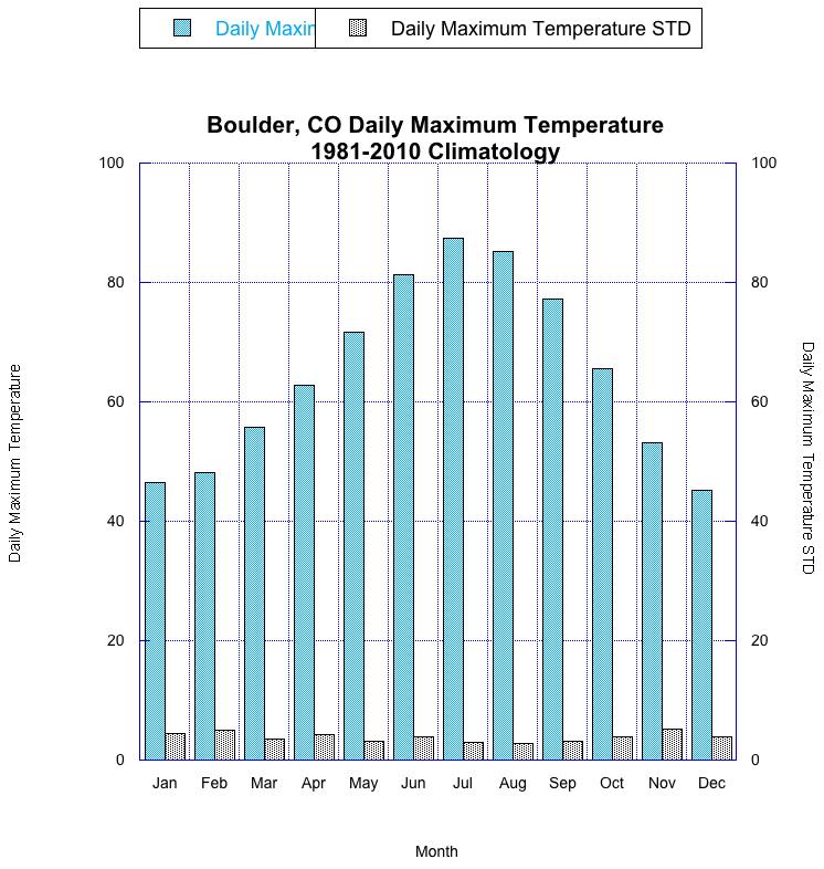 ESRL : PSD : Boulder Colorado Climate Plots
