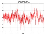 Example of Monthly Climate Indices: Plot and Analyze(1856-->) output