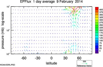 ESRL : PSD : Interactive Climate Analysis & Plotting Tools