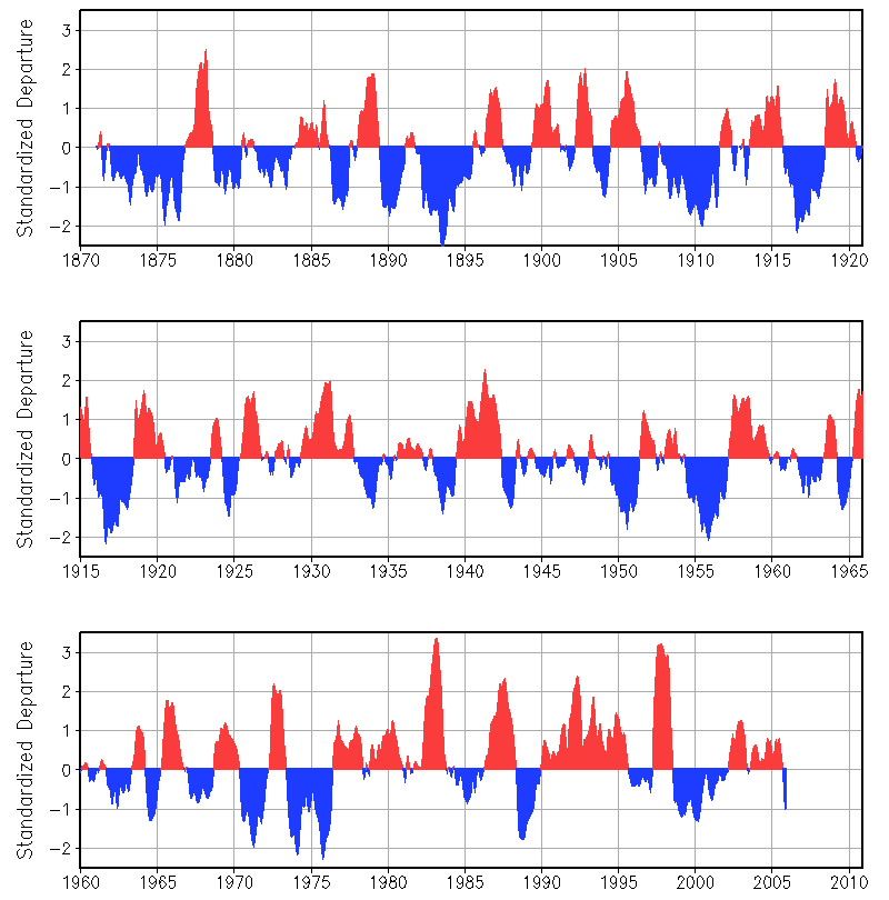 el ni�o-southern oscillation myth 3: enso has no trend and cannot  contribute to long-term warming | watts up with that?
