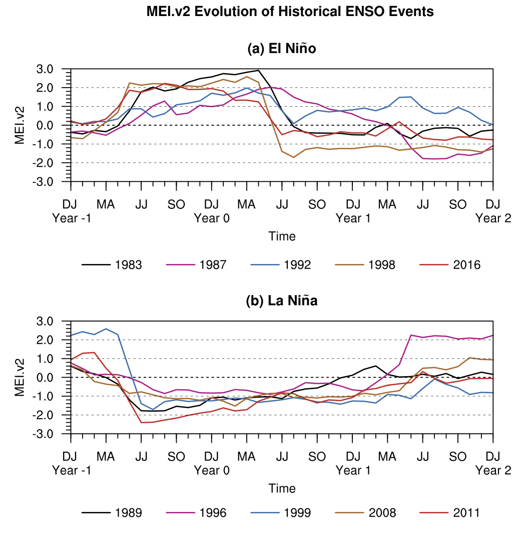comparison of timeseries of historic events