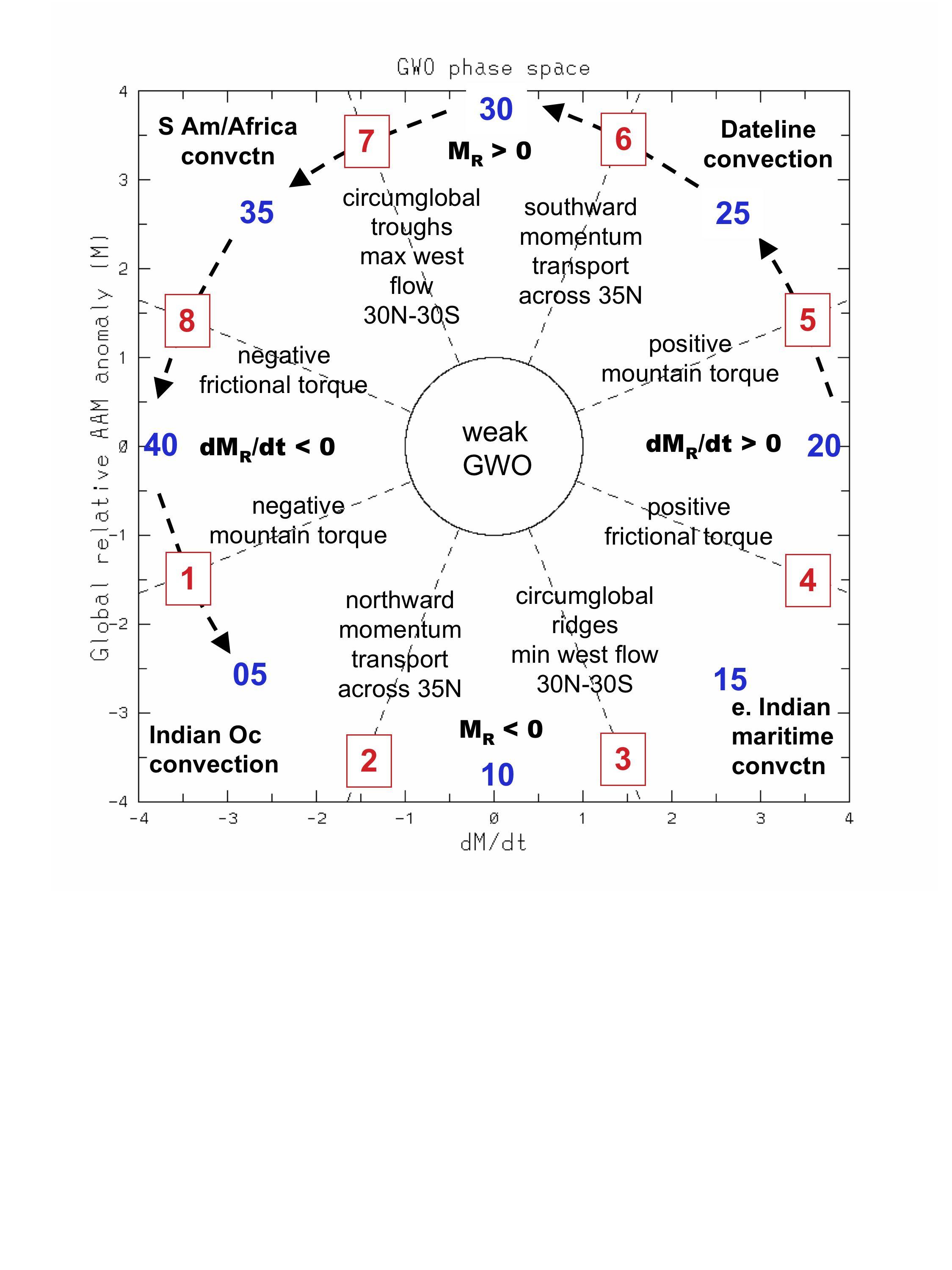 Worksheets Global Winds Worksheet atmosphere oss foundation global wind oscillation gwo phase plot