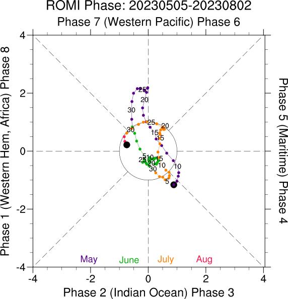 Esrl psd mjo research mjo indices romi phase plot sciox Choice Image