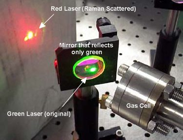 The beam as it leaves the gas cell is passed through a mirror which reflects 