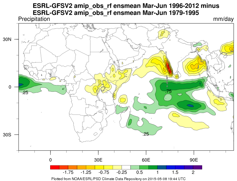 Comparison of African precipitation in the ESRL GFS v2 model through time