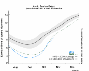 Record Low September 2012 Minimum Arctic Sea Ice Extent