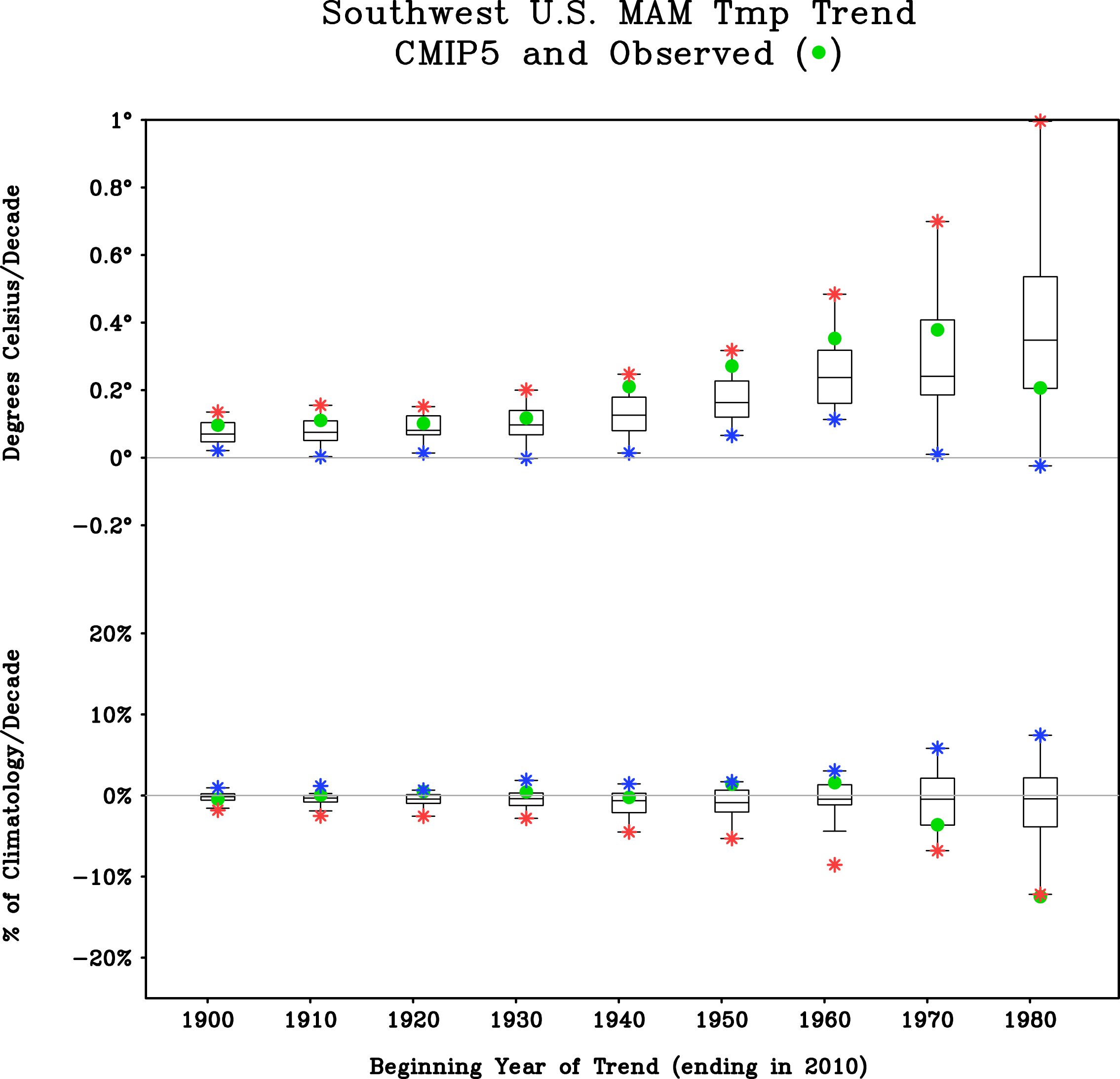 Southwest U.S. CMIP5 vs. Observed