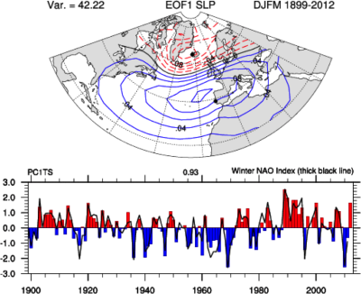 The Observed Wintertime North Atlantic Oscillation