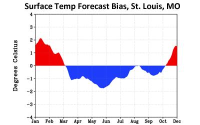 ESRL : PSD : Spotlight: Improving Week 2 Weather Forecasts